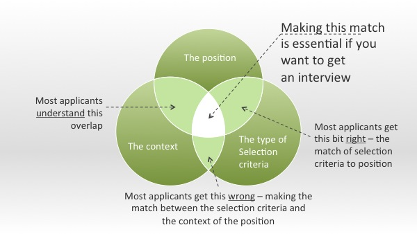 Making the selection criteria match